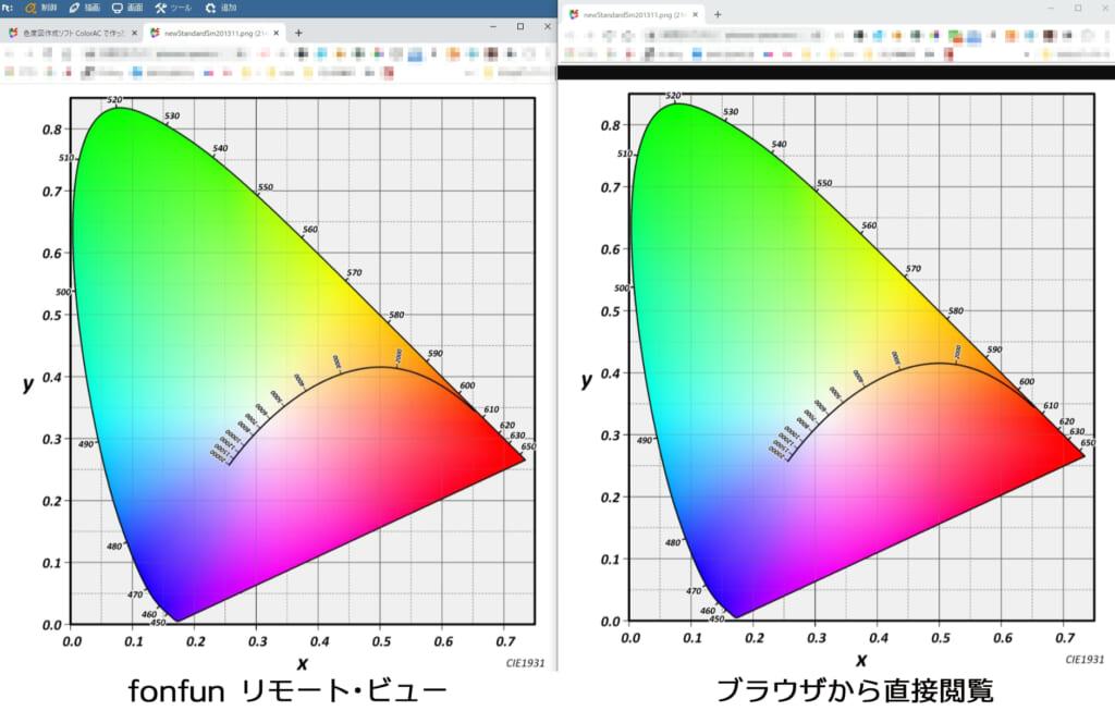 リモートデスクトップ経由での色の見え方比較