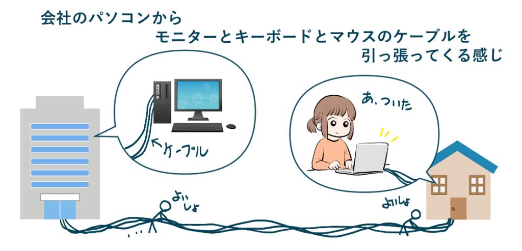 リモートデスクトップの簡単なイメージ