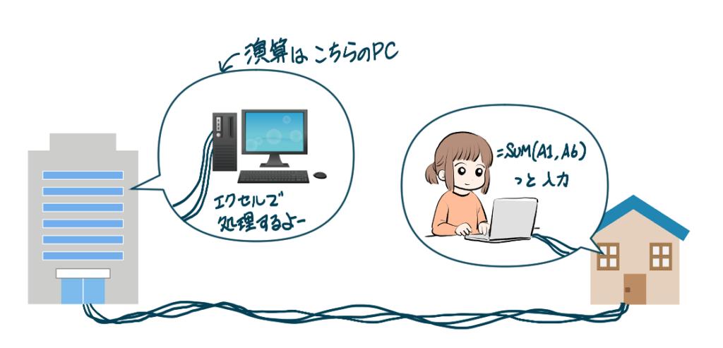 リモートデスクトップでは、自宅から入力されたデータは会社のパソコンで計算される