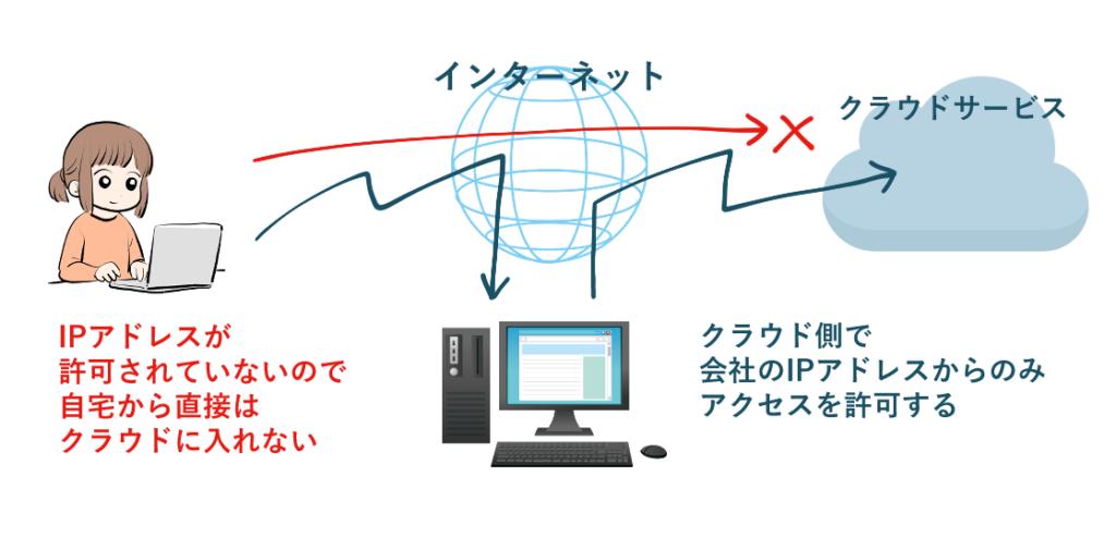 IP制限がされているクラウドも、リモートデスクトップを経由することで自宅から利用が可能